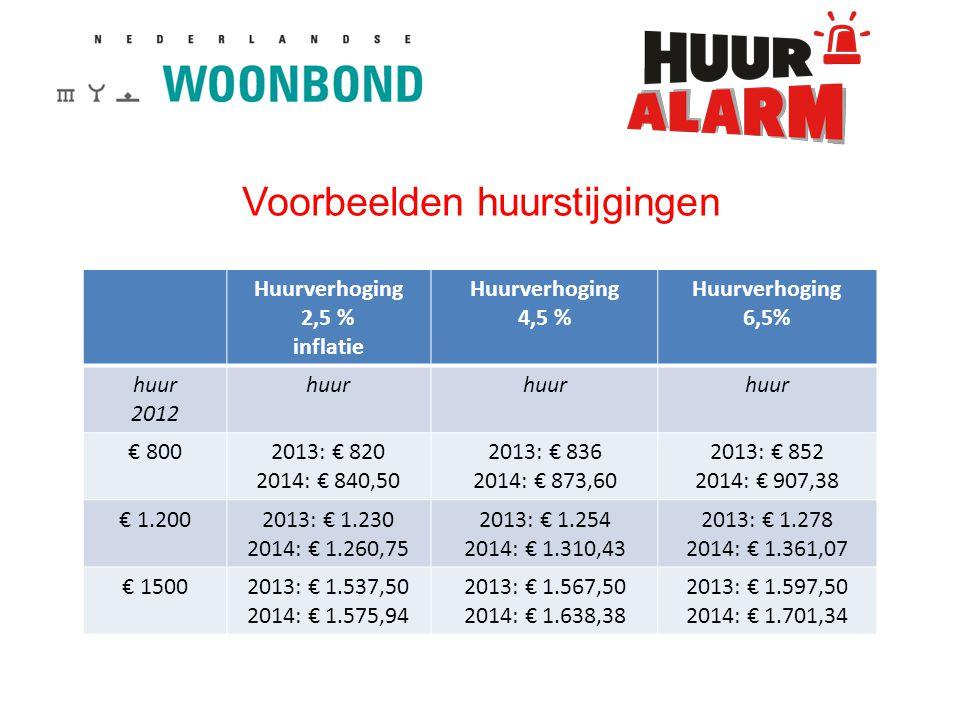 Voorbeelden huurstijgingen Huurverhoging 2,5 % inflatie Huurverhoging 4,5 % Huurverhoging 6,5% huur 2012 huur € 8002013: € 820 2014: € 840,50 2013: € 836 2014: € 873,60 2013: € 852 2014: € 907,38 € 1.2002013: € 1.230 2014: € 1.260,75 2013: € 1.254 2014: € 1.310,43 2013: € 1.278 2014: € 1.361,07 € 15002013: € 1.537,50 2014: € 1.575,94 2013: € 1.567,50 2014: € 1.638,38 2013: € 1.597,50 2014: € 1.701,34