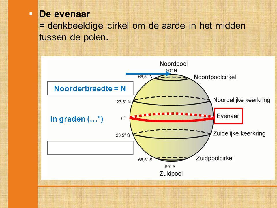  De evenaar = denkbeeldige cirkel om de aarde in het midden tussen de polen. Noorderbreedte = N in graden (…°)
