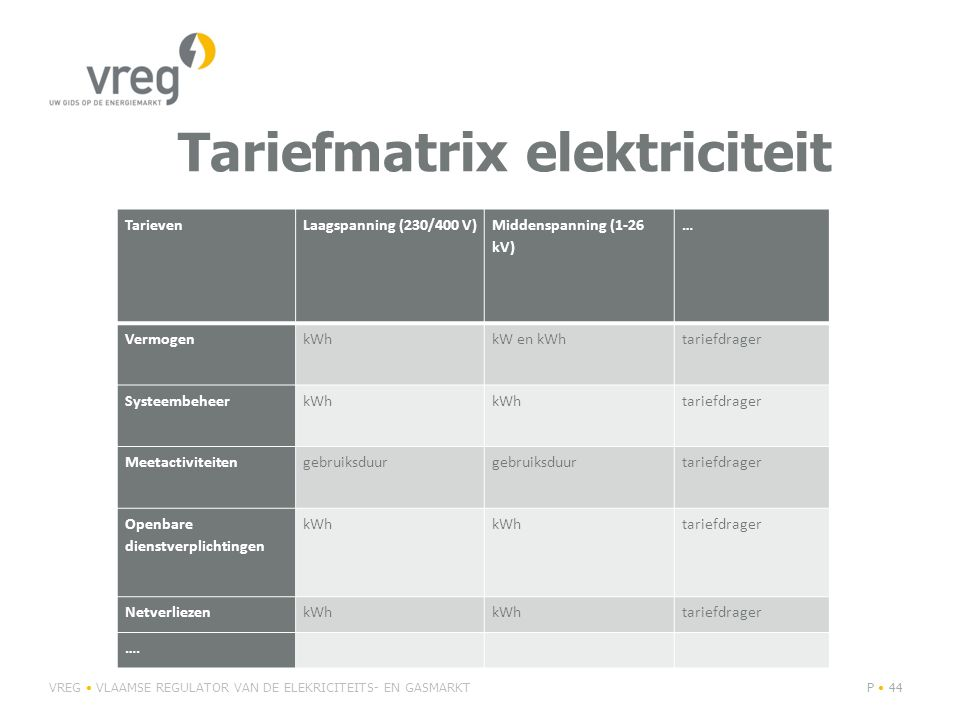 Tariefmatrix elektriciteit VREG VLAAMSE REGULATOR VAN DE ELEKRICITEITS- EN GASMARKTP 44 TarievenLaagspanning (230/400 V) Middenspanning (1-26 kV) … VermogenkWhkW en kWhtariefdrager SysteembeheerkWh tariefdrager Meetactiviteitengebruiksduur tariefdrager Openbare dienstverplichtingen kWh tariefdrager NetverliezenkWh tariefdrager ….