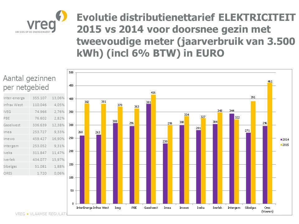 Evolutie distributienettarief ELEKTRICITEIT 2015 vs 2014 voor doorsnee gezin met tweevoudige meter (jaarverbruik van 3.500 kWh) (incl 6% BTW) in EURO VREG VLAAMSE REGULATOR VAN DE ELEKTRICITEITS- EN GASMARKTP 54 Inter-energa355.10713,06% Infrax West110.0464,05% IVEG74.9662,76% PBE76.6022,82% Gaselwest336.63912,38% Imea253.7279,33% Imewo459.42716,90% Intergem253.0529,31% Iveka311.84711,47% Iverlek434.07715,97% Sibelgas51.0811,88% ORES1.7200,06% Aantal gezinnen per netgebied