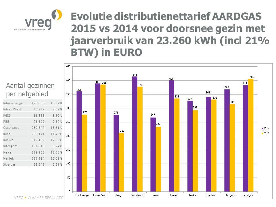 Evolutie distributienettarief AARDGAS 2015 vs 2014 voor doorsnee gezin met jaarverbruik van 23.260 kWh (incl 21% BTW) in EURO VREG VLAAMSE REGULATOR VAN DE ELEKTRICITEITS- EN GASMARKTP 56 Inter-energa190.06510,87% Infrax West45.2472,59% IVEG66.3633,80% PBE76.6022,82% Gaselwest232.54713,31% Imea200.14111,45% Imewo312.15217,86% Intergem161.5109,24% Iveka219.93612,58% Iverlek281.29416,09% Sibelgas38.5482,21% Aantal gezinnen per netgebied