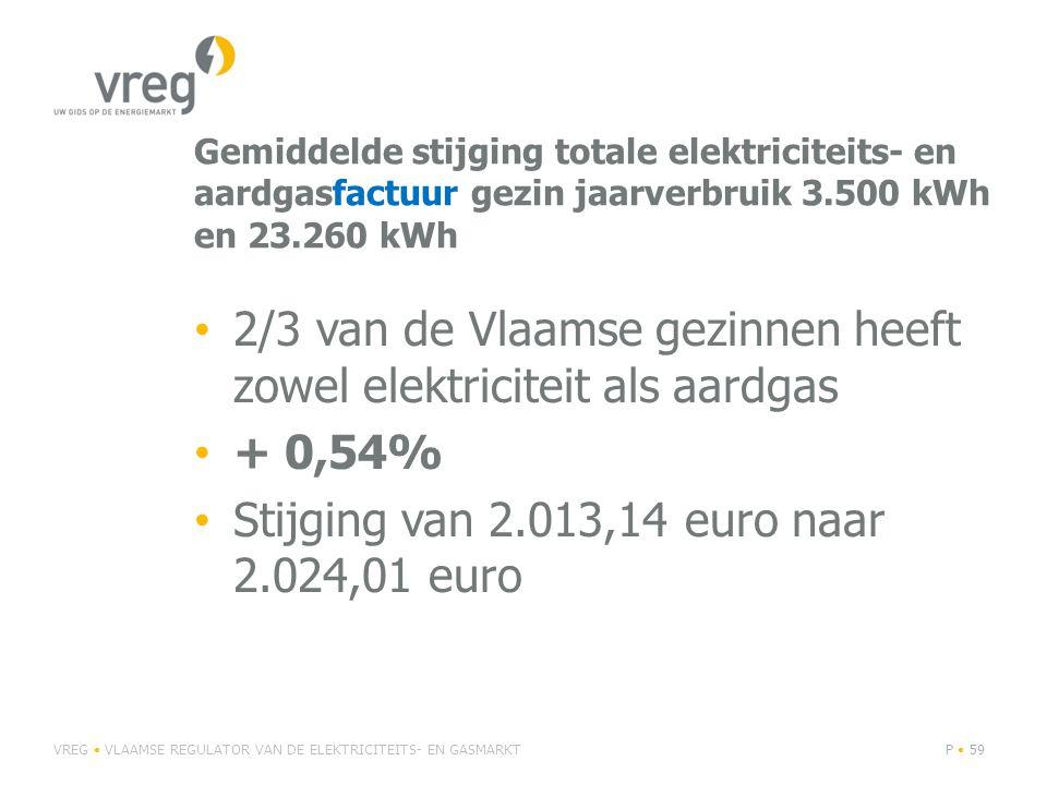 Gemiddelde stijging totale elektriciteits- en aardgasfactuur gezin jaarverbruik 3.500 kWh en 23.260 kWh 2/3 van de Vlaamse gezinnen heeft zowel elektriciteit als aardgas + 0,54% Stijging van 2.013,14 euro naar 2.024,01 euro VREG VLAAMSE REGULATOR VAN DE ELEKTRICITEITS- EN GASMARKTP 59