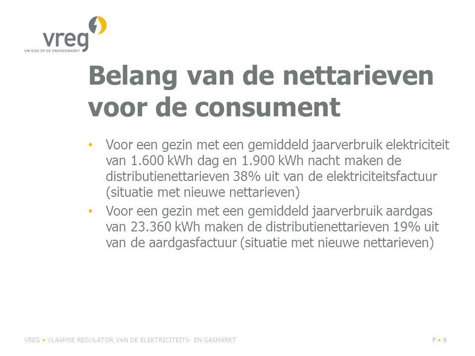 Belang van de nettarieven voor de consument Voor een gezin met een gemiddeld jaarverbruik elektriciteit van 1.600 kWh dag en 1.900 kWh nacht maken de distributienettarieven 38% uit van de elektriciteitsfactuur (situatie met nieuwe nettarieven) Voor een gezin met een gemiddeld jaarverbruik aardgas van 23.360 kWh maken de distributienettarieven 19% uit van de aardgasfactuur (situatie met nieuwe nettarieven) VREG VLAAMSE REGULATOR VAN DE ELEKTRICITEITS- EN GASMARKTP 6
