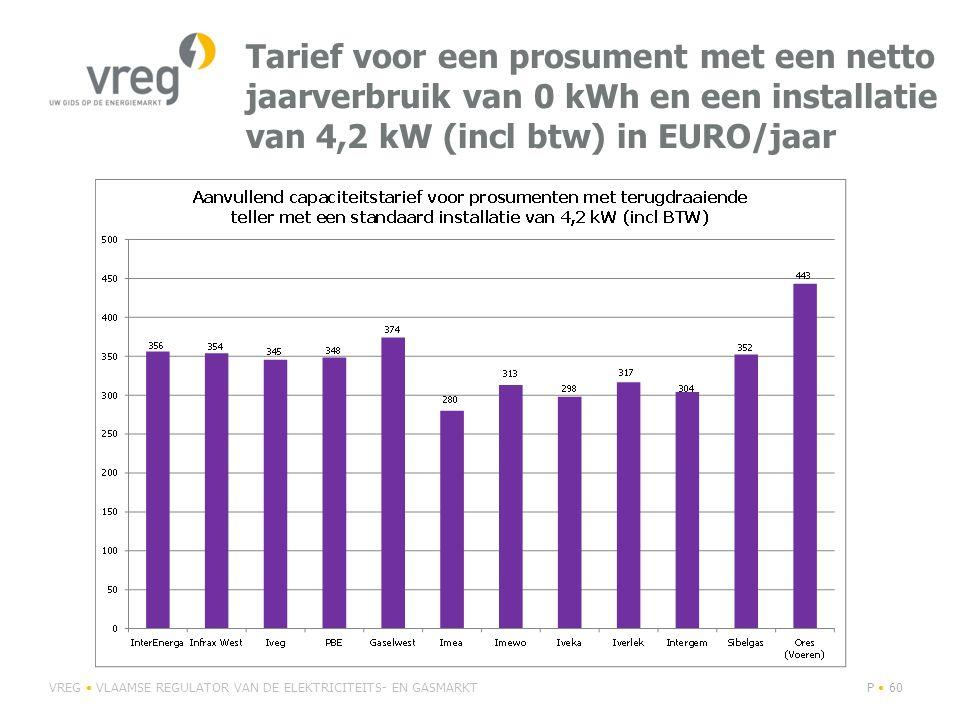 Evolutie distributienettarief ELEK 2015 vs 2014 voor bedrijven aangesloten op middenspanning met een jaarverbruik van 50.000 kWh (excl BTW) in EURO VREG VLAAMSE REGULATOR VAN DE ELEKTRICITEITS- EN GASMARKTP 61