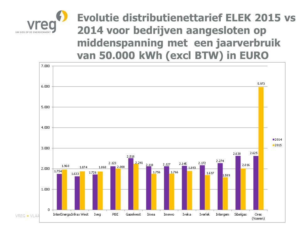 Evolutie distributienettarief GAS 2015 vs 2014 voor bedrijven met een jaarverbruik van 290.750 kWh (excl BTW) in EURO VREG VLAAMSE REGULATOR VAN DE ELEKTRICITEITS- EN GASMARKTP 62