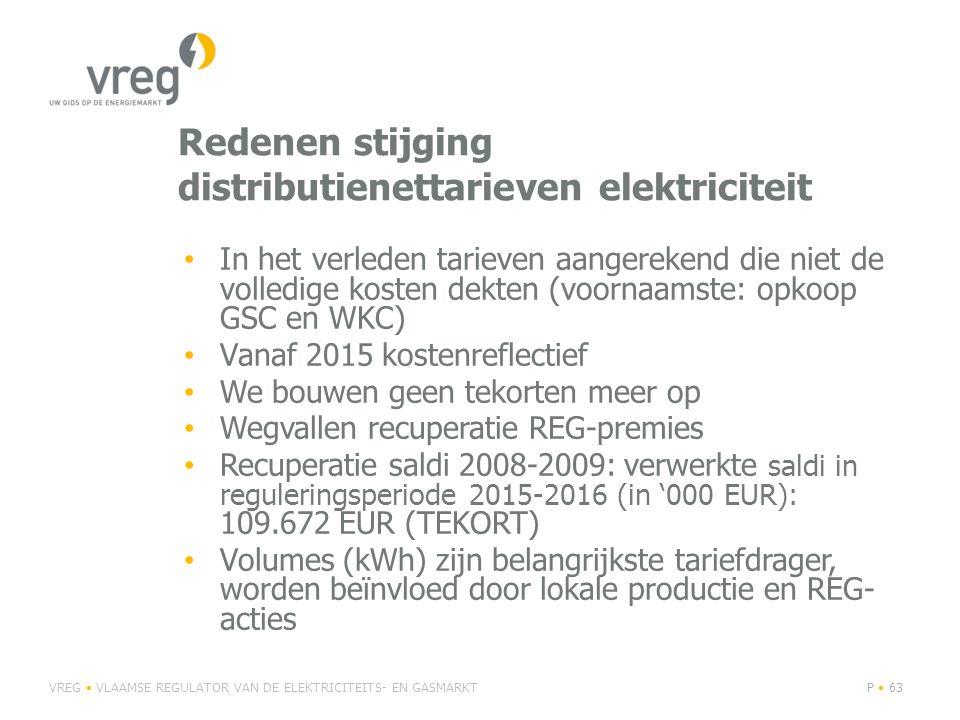 Redenen stijging distributienettarieven elektriciteit In het verleden tarieven aangerekend die niet de volledige kosten dekten (voornaamste: opkoop GSC en WKC) Vanaf 2015 kostenreflectief We bouwen geen tekorten meer op Wegvallen recuperatie REG-premies Recuperatie saldi 2008-2009: verwerkte saldi in reguleringsperiode 2015-2016 (in '000 EUR): 109.672 EUR (TEKORT) Volumes (kWh) zijn belangrijkste tariefdrager, worden beïnvloed door lokale productie en REG- acties VREG VLAAMSE REGULATOR VAN DE ELEKTRICITEITS- EN GASMARKTP 63