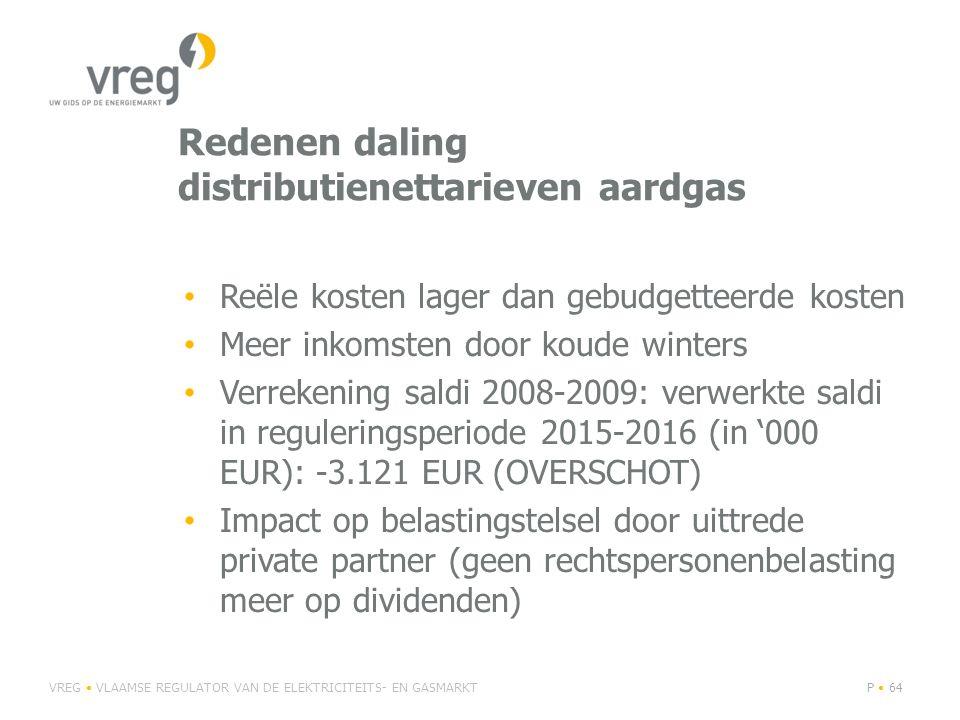 Redenen daling distributienettarieven aardgas Reële kosten lager dan gebudgetteerde kosten Meer inkomsten door koude winters Verrekening saldi 2008-2009: verwerkte saldi in reguleringsperiode 2015-2016 (in '000 EUR): -3.121 EUR (OVERSCHOT) Impact op belastingstelsel door uittrede private partner (geen rechtspersonenbelasting meer op dividenden) VREG VLAAMSE REGULATOR VAN DE ELEKTRICITEITS- EN GASMARKTP 64
