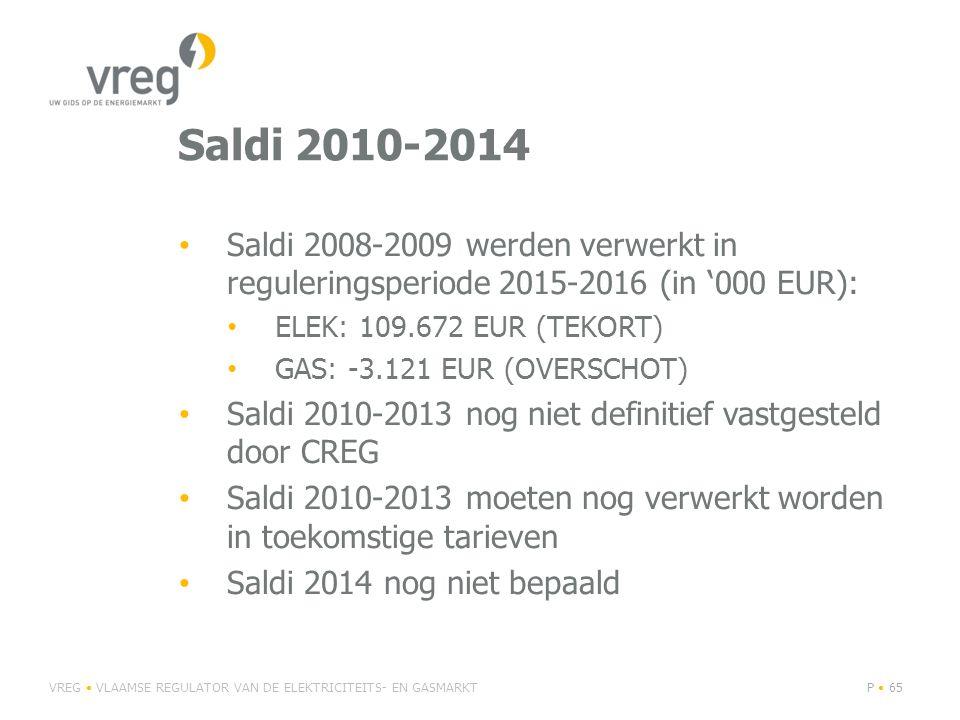 Saldi 2010-2014 Saldi 2008-2009 werden verwerkt in reguleringsperiode 2015-2016 (in '000 EUR): ELEK: 109.672 EUR (TEKORT) GAS: -3.121 EUR (OVERSCHOT) Saldi 2010-2013 nog niet definitief vastgesteld door CREG Saldi 2010-2013 moeten nog verwerkt worden in toekomstige tarieven Saldi 2014 nog niet bepaald VREG VLAAMSE REGULATOR VAN DE ELEKTRICITEITS- EN GASMARKTP 65