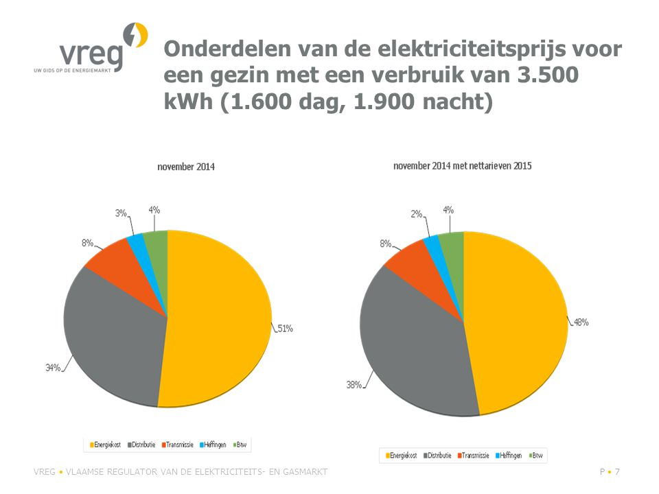 Onderdelen van de aardgasprijs voor een gezin met een verbruik van 23.260 kWh (verwarming op gas) VREG VLAAMSE REGULATOR VAN DE ELEKTRICITEITS- EN GASMARKTP 8