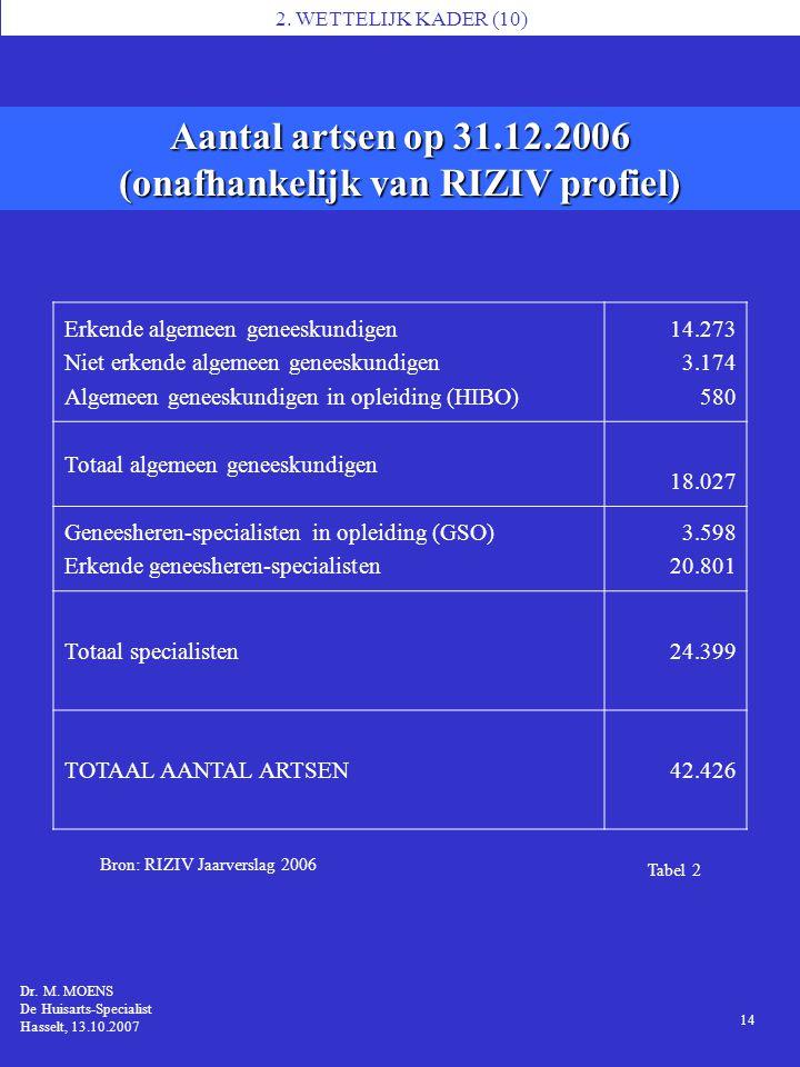 Tabel 2 Aantal artsen op 31.12.2006 (onafhankelijk van RIZIV profiel) 1 Dr. M. MOENS MS7, Brussel 14.11.2006 Dr. M. MOENS De Huisarts-Specialist Hasse