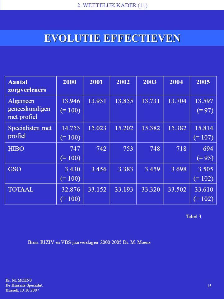 Tabel 3 EVOLUTIE EFFECTIEVEN 1 Dr. M. MOENS MS7, Brussel 14.11.2006 Dr. M. MOENS De Huisarts-Specialist Hasselt, 13.10.2007 Bron: RIZIV en VBS-jaarver
