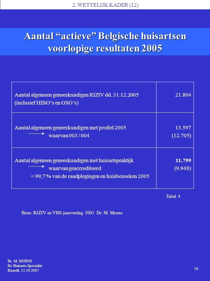 """Tabel 4 Aantal """"actieve"""" Belgische huisartsen voorlopige resultaten 2005 1 Dr. M. MOENS MS7, Brussel 14.11.2006 Dr. M. MOENS De Huisarts-Specialist Ha"""