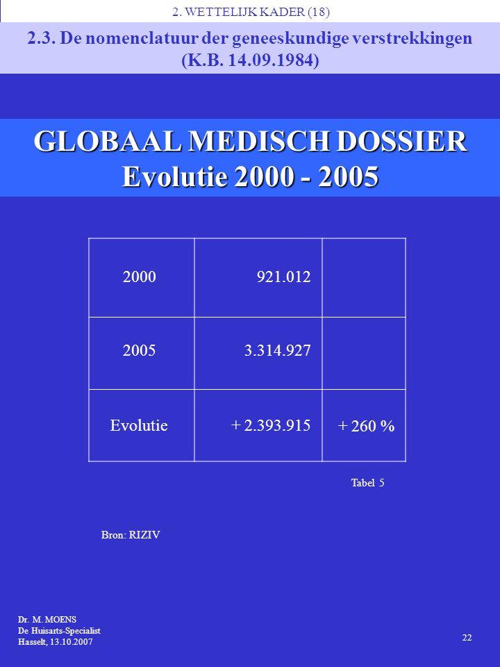 Tabel 5 GLOBAAL MEDISCH DOSSIER Evolutie 2000 - 2005 1 Dr. M. MOENS MS7, Brussel 14.11.2006 Dr. M. MOENS De Huisarts-Specialist Hasselt, 13.10.2007 Br