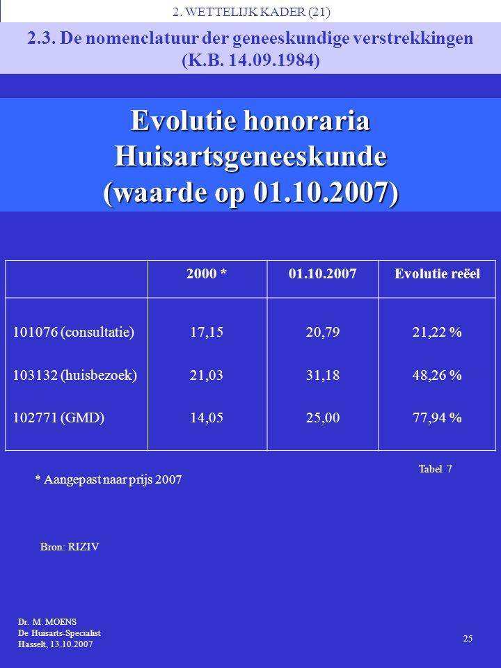 Tabel 7 Evolutie honoraria Huisartsgeneeskunde (waarde op 01.10.2007) 1 Dr. M. MOENS MS7, Brussel 14.11.2006 Dr. M. MOENS De Huisarts-Specialist Hasse