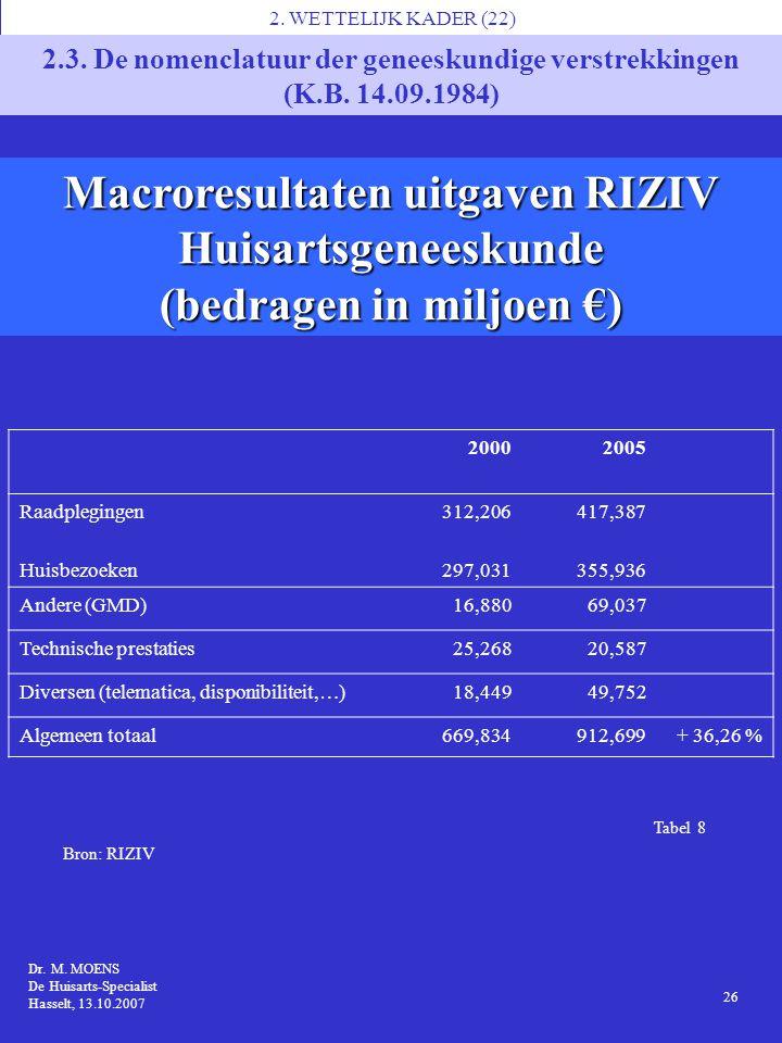 Tabel 8 Macroresultaten uitgaven RIZIV Huisartsgeneeskunde (bedragen in miljoen €) 1 Dr. M. MOENS MS7, Brussel 14.11.2006 Dr. M. MOENS De Huisarts-Spe