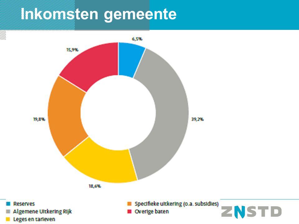 PAGINA5 Uitgaven gemeente naar thema 35% subsidies 30% programmalasten 16% apparaatlasten (1100 fte: -15 a -20%)