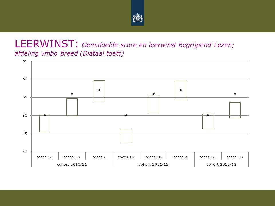 LEERWINST: Gemiddelde score en leerwinst Begrijpend Lezen; afdeling vmbo breed (Diataal toets)