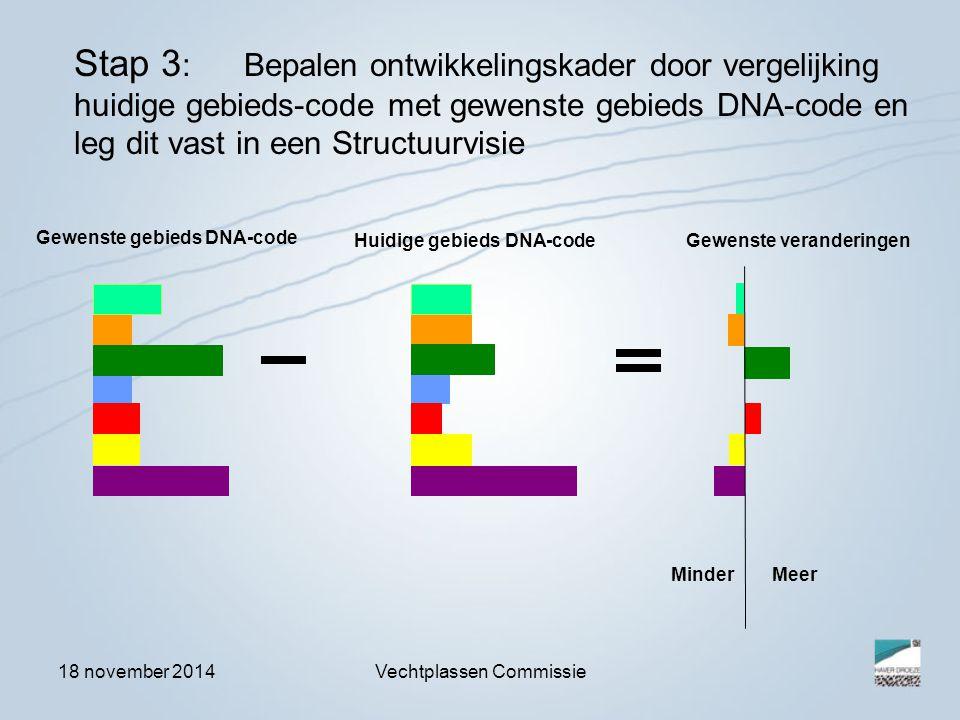 18 november 2014Vechtplassen Commissie Gewenste gebieds DNA-code Stap 3 : Bepalen ontwikkelingskader door vergelijking huidige gebieds-code met gewenste gebieds DNA-code en leg dit vast in een Structuurvisie Gewenste veranderingenHuidige gebieds DNA-code Minder Meer