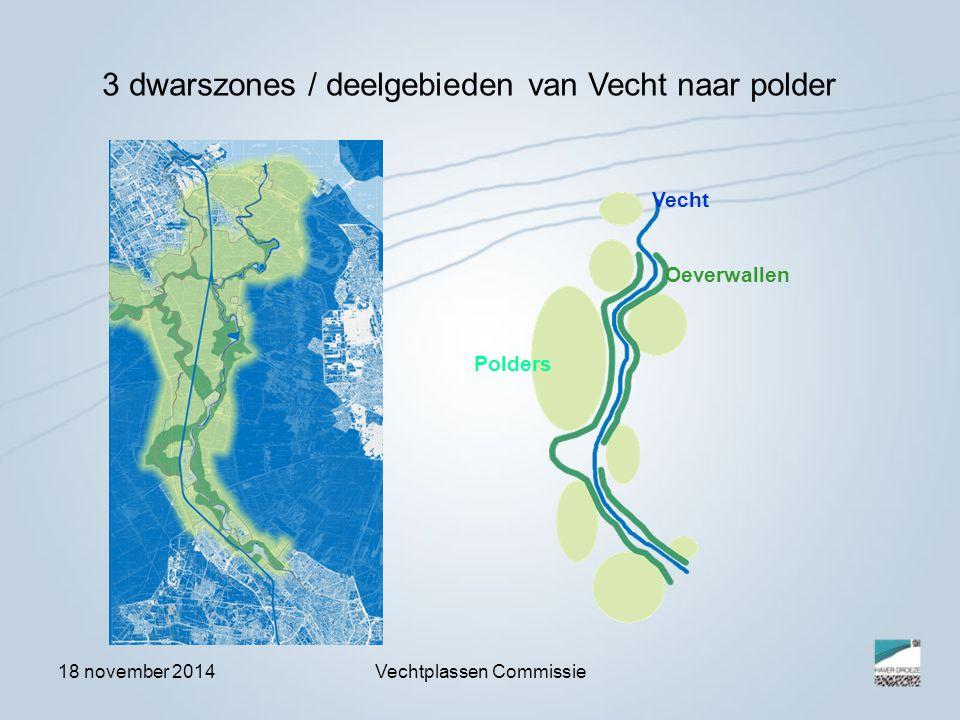 18 november 2014Vechtplassen Commissie Vecht Oeverwallen Polders 3 dwarszones / deelgebieden van Vecht naar polder