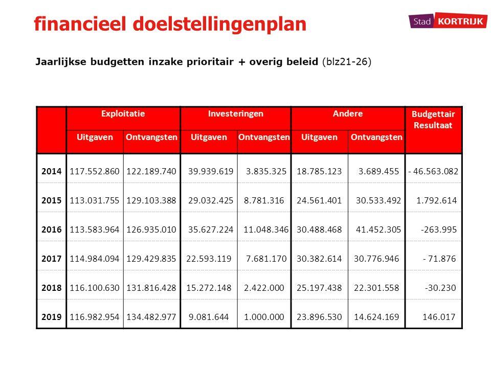 ExploitatieInvesteringenAndere Budgettair Resultaat UitgavenOntvangstenUitgavenOntvangstenUitgavenOntvangsten 2014117.552.860122.189.740 39.939.619 3.