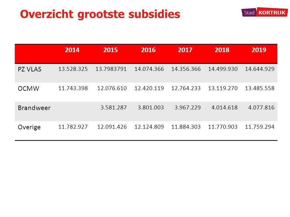 Overzicht grootste subsidies 201420152016201720182019 PZ VLAS 13.528.32513.798379114.074.36614.356.36614.499.93014.644.929 OCMW 11.743.39812.076.61012