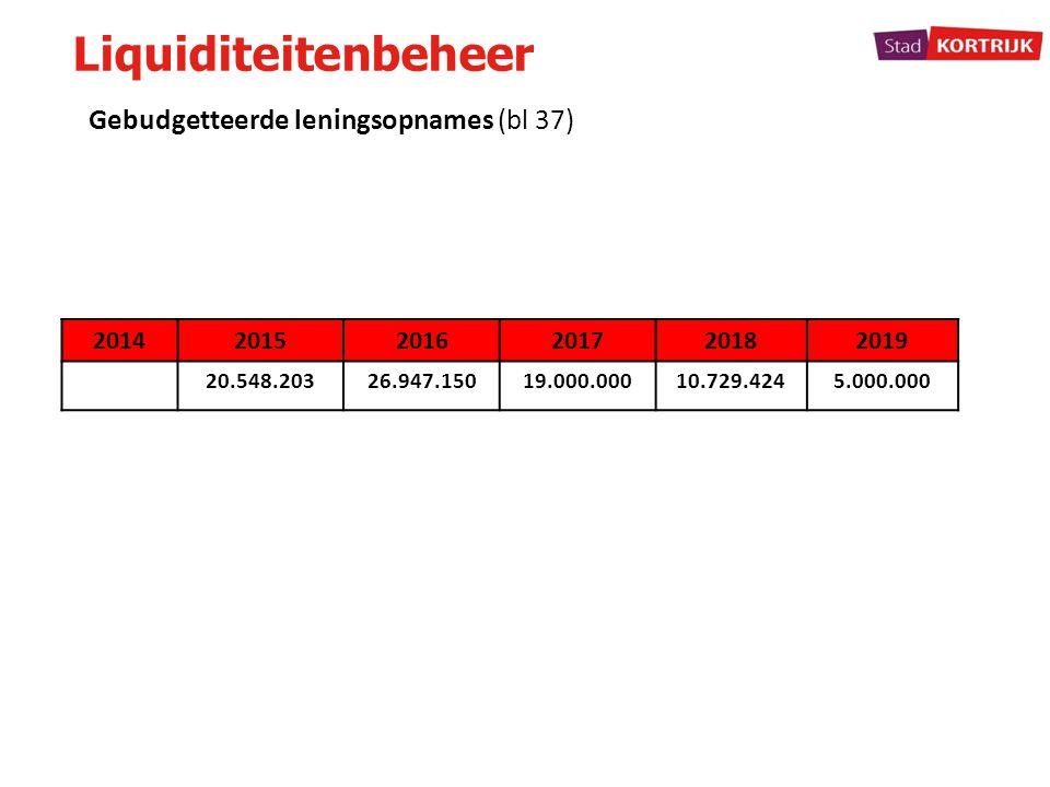 Liquiditeitenbeheer 201420152016201720182019 20.548.20326.947.15019.000.00010.729.4245.000.000 Gebudgetteerde leningsopnames (bl 37)