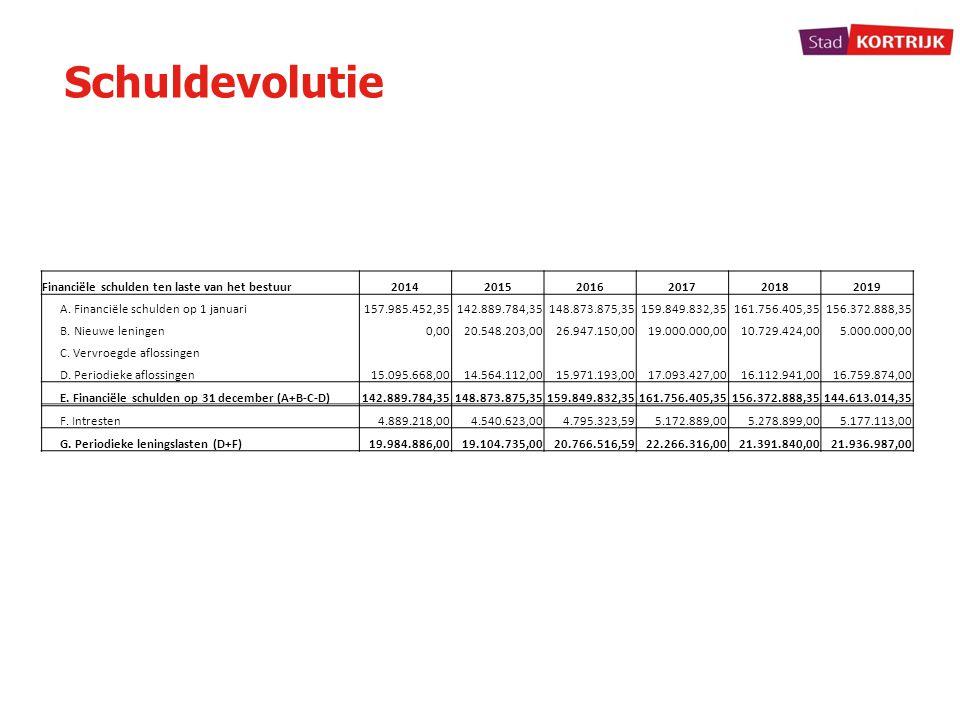 Schuldevolutie Financiële schulden ten laste van het bestuur201420152016201720182019 A. Financiële schulden op 1 januari157.985.452,35142.889.784,3514