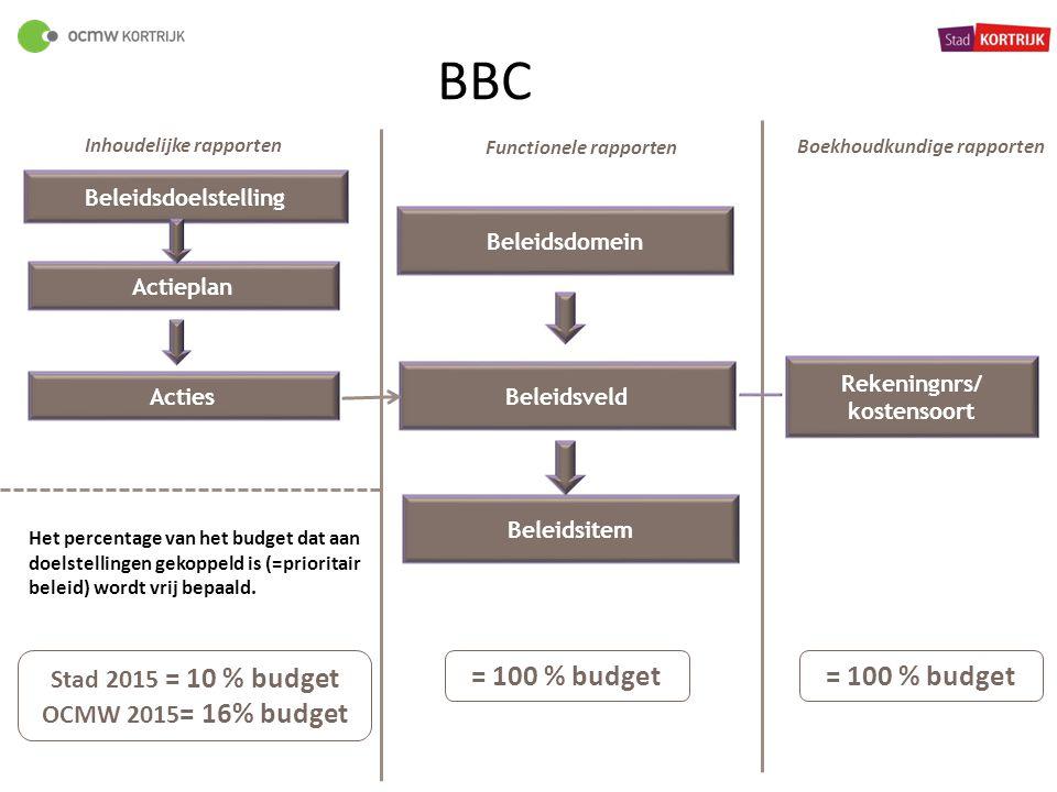 Beleidsdoelstelling Actieplan Acties Stad 2015 = 10 % budget OCMW 2015 = 16% budget Beleidsveld Beleidsitem = 100 % budget Rekeningnrs/ kostensoort =