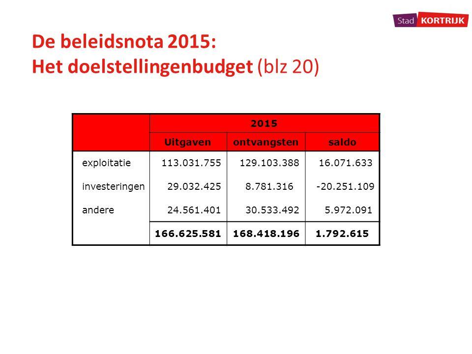 De beleidsnota 2015: Het doelstellingenbudget (blz 20) 2015 Uitgavenontvangstensaldo exploitatie 113.031.755 129.103.388 16.071.633 investeringen 29.0