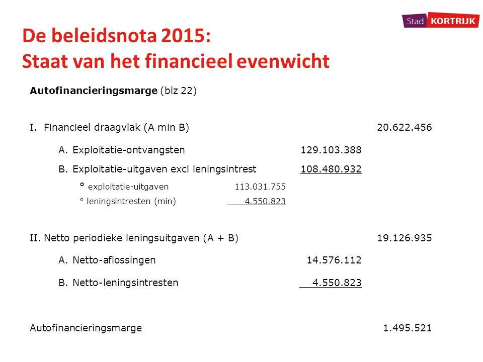 De beleidsnota 2015: Staat van het financieel evenwicht Autofinancieringsmarge (blz 22) I.Financieel draagvlak (A min B)20.622.456 A.Exploitatie-ontva