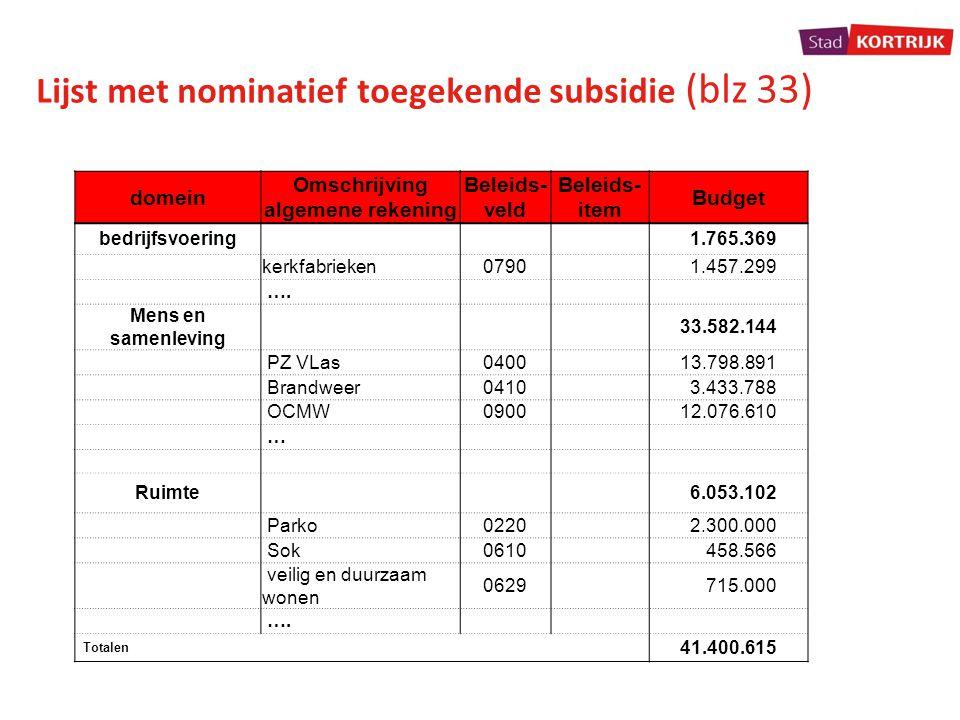 Lijst met nominatief toegekende subsidie (blz 33) domein Omschrijving algemene rekening Beleids- veld Beleids- item Budget bedrijfsvoering 1.765.369 k
