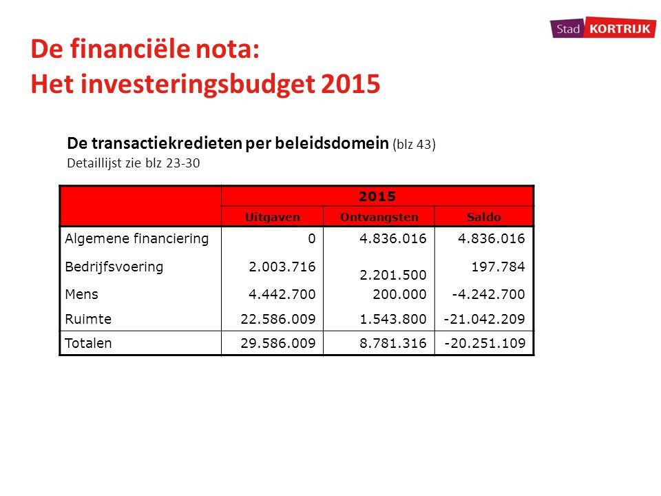 De financiële nota: Het investeringsbudget 2015 2015 UitgavenOntvangstenSaldo Algemene financiering04.836.016 Bedrijfsvoering2.003.716 2.201.500 197.7