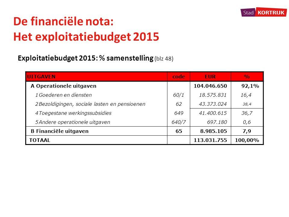 De financiële nota: Het exploitatiebudget 2015 Exploitatiebudget 2015: % samenstelling (blz 48) UITGAVENcodeEUR% A Operationele uitgaven104.046.650 92