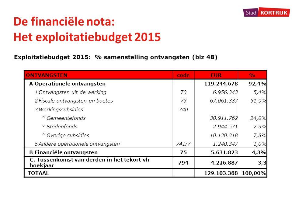 De financiële nota: Het exploitatiebudget 2015 ONTVANGSTENcodeEUR% A Operationele ontvangsten119.244.67892,4% 1Ontvangsten uit de werking706.956.3435,