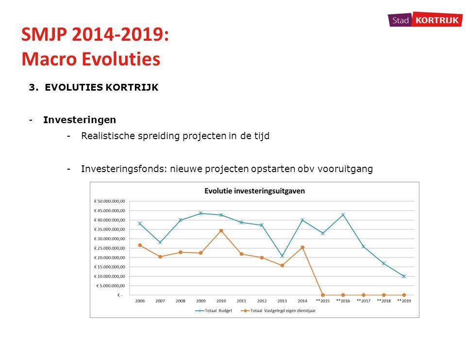 SMJP 2014-2019: Macro Evoluties 3. EVOLUTIES KORTRIJK -Investeringen -Realistische spreiding projecten in de tijd -Investeringsfonds: nieuwe projecten