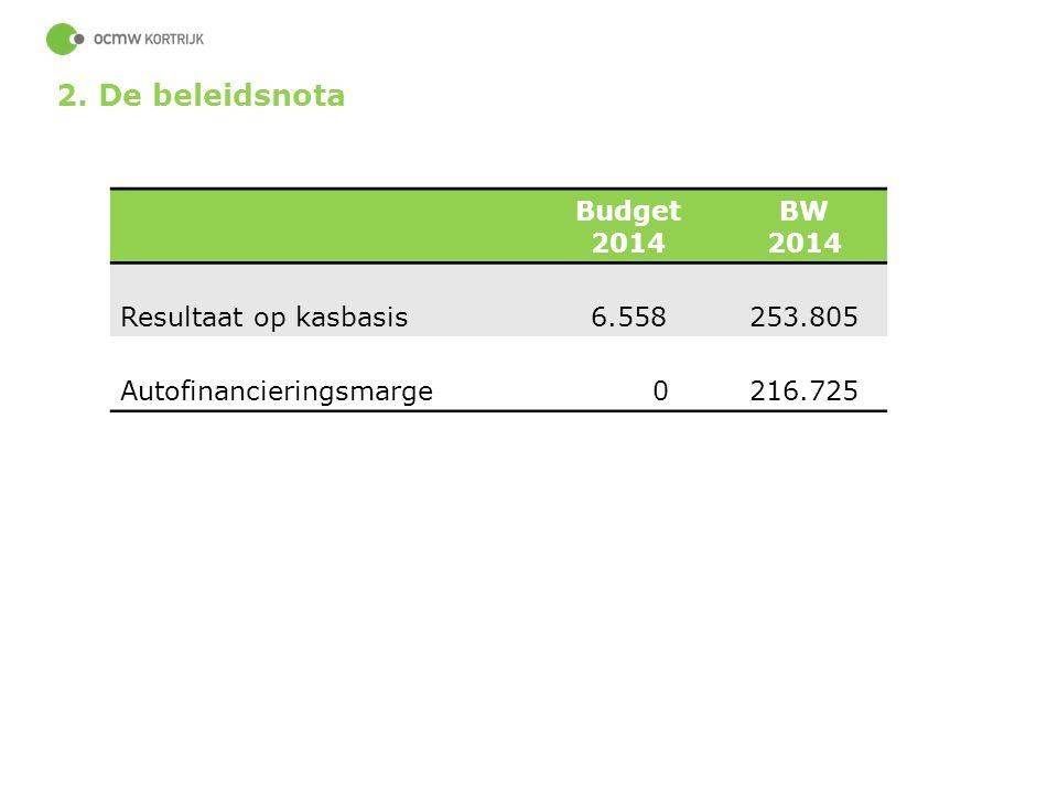40 2. De beleidsnota Budget 2014 BW 2014 Resultaat op kasbasis6.558253.805 Autofinancieringsmarge 0216.725