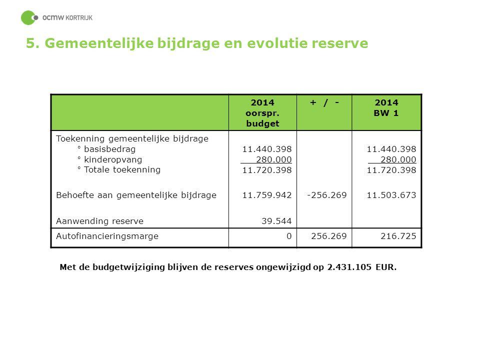 43 2014 oorspr. budget + / -2014 BW 1 Toekenning gemeentelijke bijdrage ° basisbedrag ° kinderopvang ° Totale toekenning 11.440.398 280.000 11.720.398