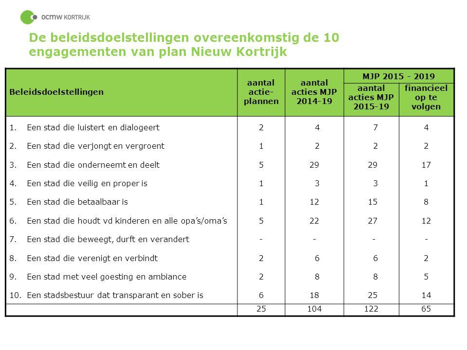 49 Beleidsdoelstellingen aantal actie- plannen aantal acties MJP 2014-19 MJP 2015 - 2019 aantal acties MJP 2015-19 financieel op te volgen 1.Een stad