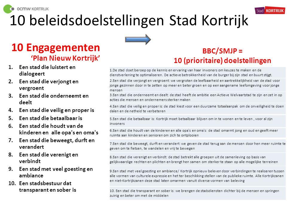 10 beleidsdoelstellingen Stad Kortrijk 10 Engagementen 'Plan Nieuw Kortrijk' 1.Een stad die luistert en dialogeert 2.Een stad die verjongt en vergroen