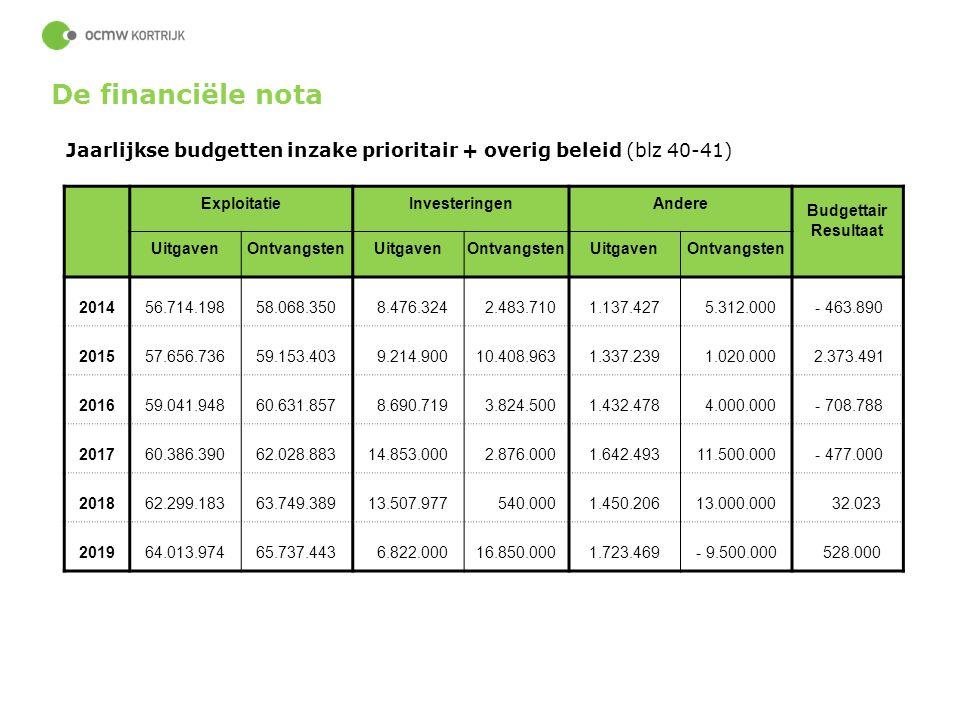 53 Jaarlijkse budgetten inzake prioritair + overig beleid (blz 40-41) ExploitatieInvesteringenAndere Budgettair Resultaat UitgavenOntvangstenUitgavenO