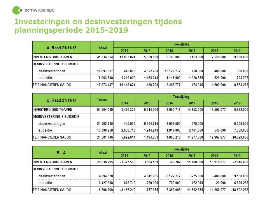 55 Investeringen en desinvesteringen tijdens planningsperiode 2015-2019 A. Raad 21/11/13 Totaal Toewijzing 201420152016201720182019 INVESTERINGSUITGAV
