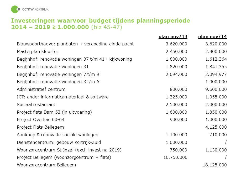 56 Investeringen waarvoor budget tijdens planningsperiode 2014 – 2019 ≥ 1.000.000 (blz 45-47) plan nov/13plan nov/14 Blauwpoorthoeve: planbaten + verg