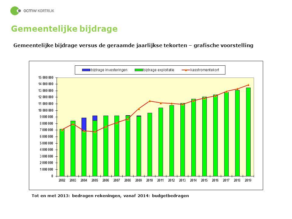 59 Gemeentelijke bijdrage versus de geraamde jaarlijkse tekorten – grafische voorstelling Tot en met 2013: bedragen rekeningen, vanaf 2014: budgetbedr