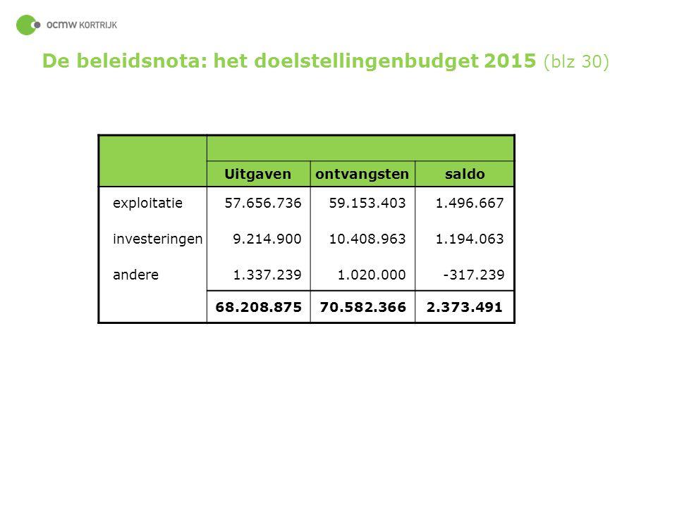 60 Uitgavenontvangstensaldo exploitatie 57.656.736 59.153.403 1.496.667 investeringen 9.214.900 10.408.963 1.194.063 andere 1.337.239 1.020.000 -317.2