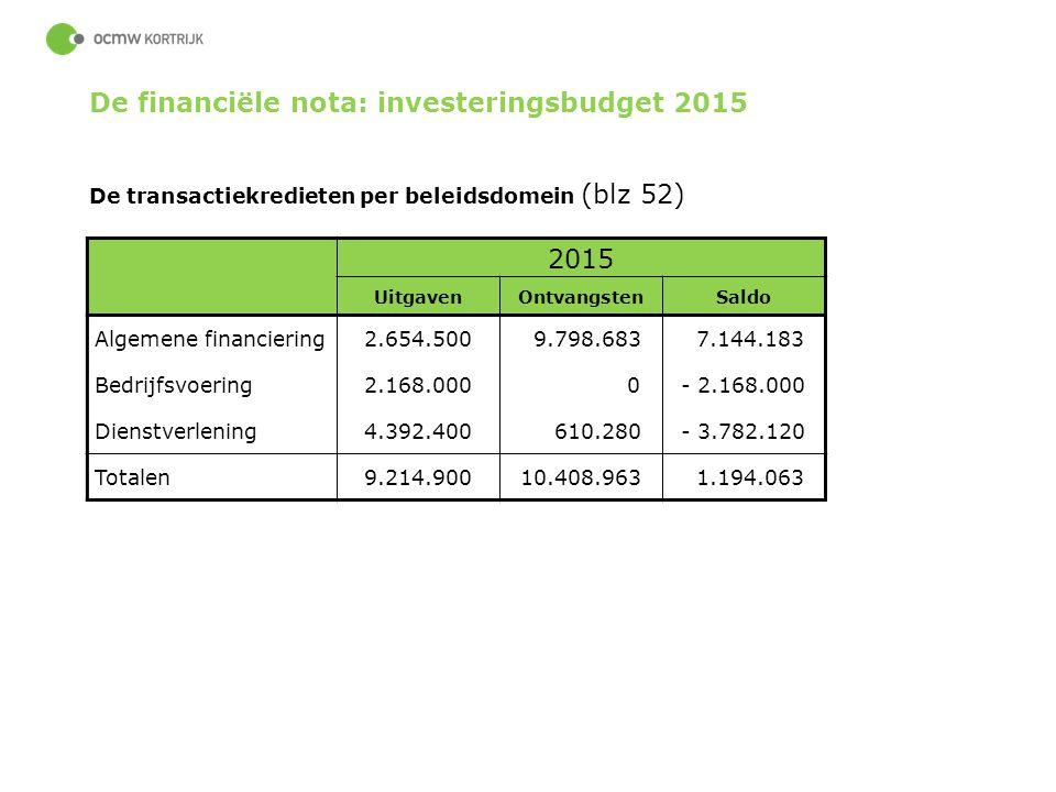 63 2015 UitgavenOntvangstenSaldo Algemene financiering2.654.500 9.798.683 7.144.183 Bedrijfsvoering2.168.000 0- 2.168.000 Dienstverlening4.392.400 610