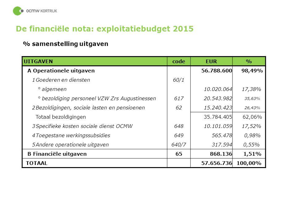 65 % samenstelling uitgaven UITGAVENcodeEUR% A Operationele uitgaven56.788.600 98,49% 1Goederen en diensten60/1 ° algemeen10.020.064 17,38% ° bezoldig