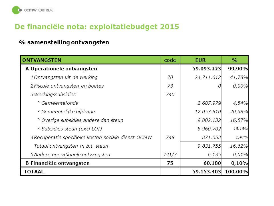 67 % samenstelling ontvangsten ONTVANGSTENcodeEUR% A Operationele ontvangsten59.093.22399,90% 1Ontvangsten uit de werking7024.711.61241,78% 2Fiscale o