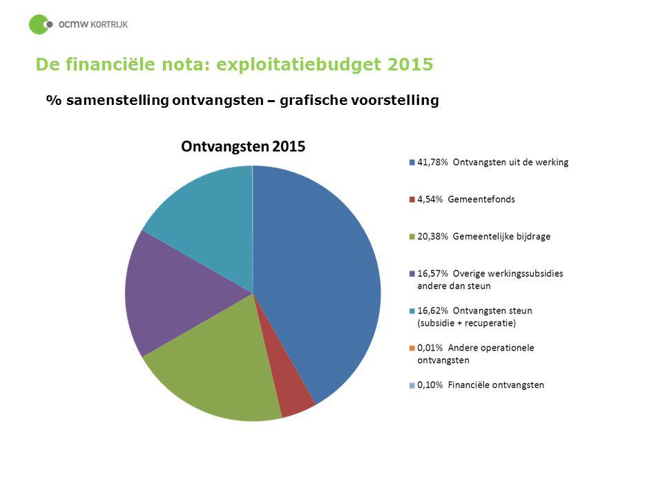 68 % samenstelling ontvangsten – grafische voorstelling De financiële nota: exploitatiebudget 2015