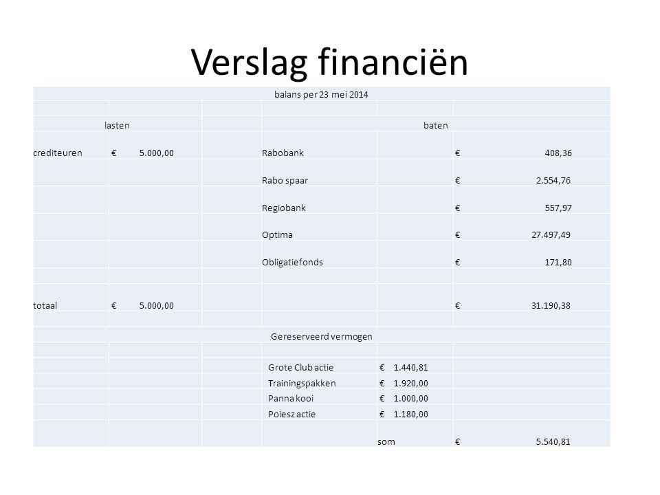Verslag financiën balans per 23 mei 2014 lasten baten crediteuren € 5.000,00 Rabobank € 408,36 Rabo spaar € 2.554,76 Regiobank € 557,97 Optima € 27.497,49 Obligatiefonds € 171,80 totaal € 5.000,00 € 31.190,38 Gereserveerd vermogen Grote Club actie € 1.440,81 Trainingspakken € 1.920,00 Panna kooi € 1.000,00 Poiesz actie € 1.180,00 som € 5.540,81