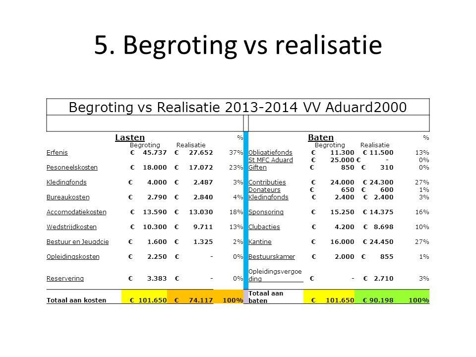 5. Begroting vs realisatie Begroting vs Realisatie 2013-2014 VV Aduard2000 Lasten % Baten % Begroting Realisatie Begroting Realisatie Erfenis € 45.737